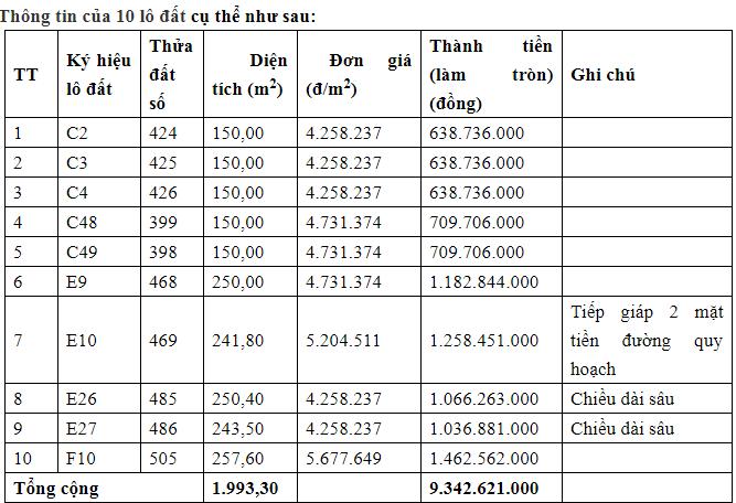 Thông báo đấu giá đất đường D1 thị trấn Đức Phong huyện Bù Đăng tỉnh Bình Phước đợt 1